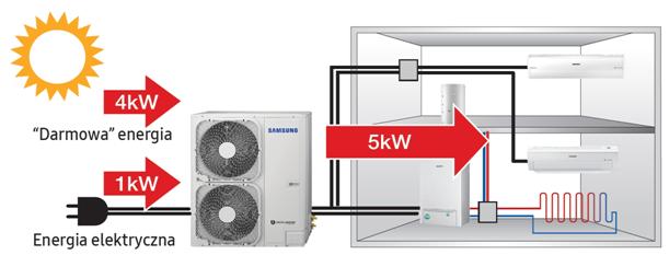Powietrzna pompa ciepła instalacja | montaż | projekt | serwis | – kawer.pl