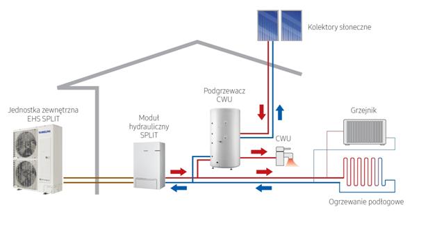 Montaż i instalacja powietrznych pomp ciepła Samsung, Panasonic, które za pomocą ogrzewania podłogowego, ogrzeją dom i dostarczą ciepłą wodę użytkową CWU.
