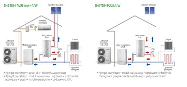 Instalacja powietrznej pomy ciepła | schemat projektu | kawer.pl